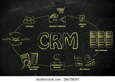 customer relationship management (CRM): the steps from collecting customer data to win-win solutions for the business