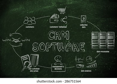 customer relationship management software: from collecting customer data to win-win solutions