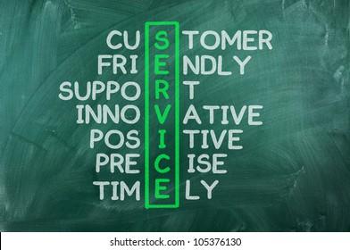 Kundenservice-Konzept auf der Tafel Kundenfreundlicher Support