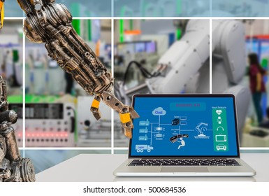 Cyber - Physical production or Industry 4.0 benefit concept. Robot arm is pressing laptop computer with Industry 4.0 diagram on screen against the smart manufacturing workshop.