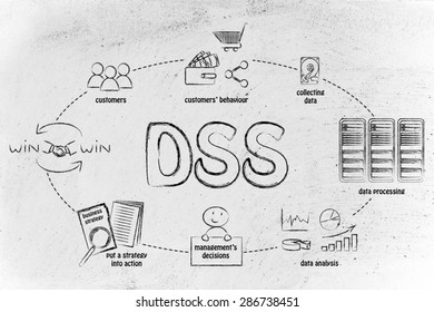 Decision support systems (DSS): from collecting customer data to win-win solutions