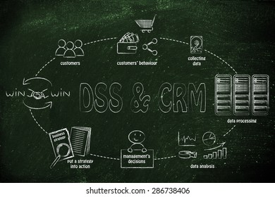 Decision support systems (DSS) & Customer Relationship Management (CRM)