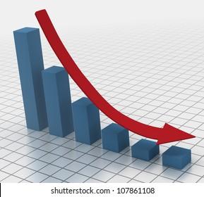 Declining bar chart with arrow 3D render of falling bar chart with red arrow showing the decline