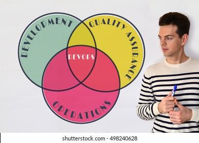 DevOps concept diagram on white background.