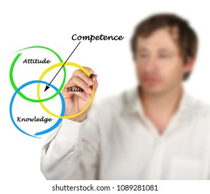 Diagram of competence