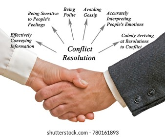 Diagram of Conflict Resolution