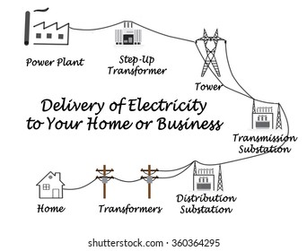Diagram of Delivery of Electricity