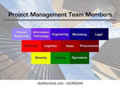 Diagram depicting some of the potential members of a business project management team with a downtown business skyscraper image in the background.
