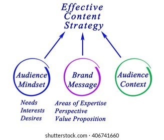 Diagram of Effective Content Strategy