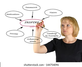 Diagram of inspiration