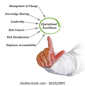 Diagram of Operational Excellence