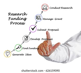 Diagram of  Research Funding process