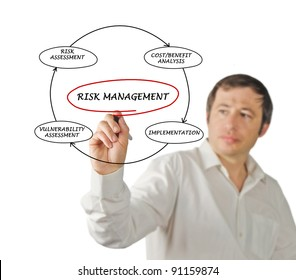 Diagram of risk manager