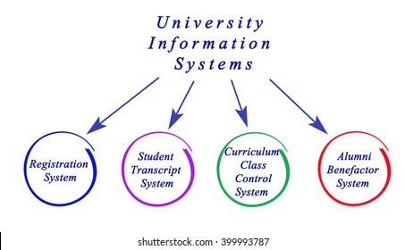 Diagram of University Information system