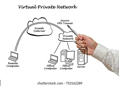 Diagram of VPN tunnel
