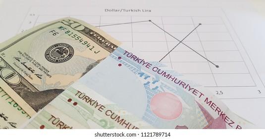 Dollar Turkish Lira Rate Chart