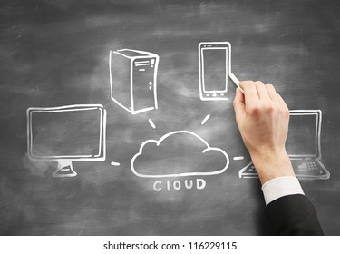 drawing cloud computing on desk