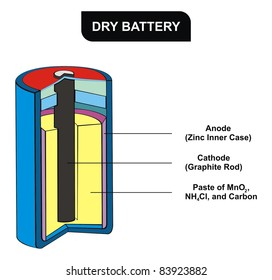 parts dry cell battery vector diagram stock vector (royalty free Figure of a Dry Cell dry battery diagram