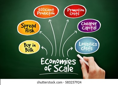 Economies of scale mind map flowchart business concept for presentations and reports on blackboard