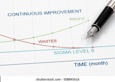 Efficiency of Continuous Improvement is shown by graphics.