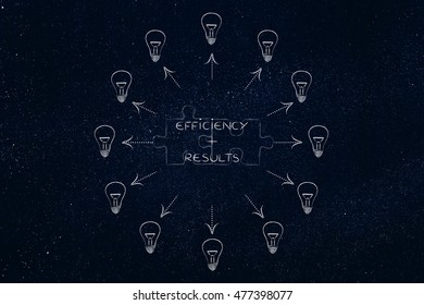 efficiency plus results: key business concept pairs over matching puzzle pieces and surrounded by ideas (lightbulbs with arrows)