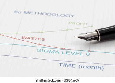 Efficiency of Six Sigma Methodology is shown by graphics.