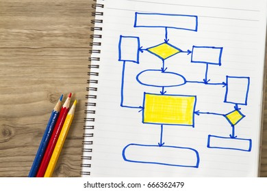 Efficient flow chart lecture- with flow chart sketches and lecture cover sheet.
