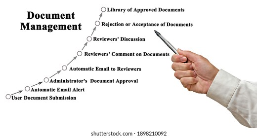 Eight components of Document Management