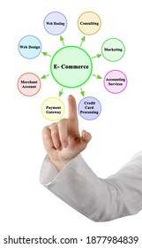 Eight Services supporting E- Commerce