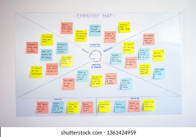 Empathy map, user experience (ux) methodology and design thinking technique used as a collaborative tool that teams can use to gain a deeper insight into their customers, users and clients.
