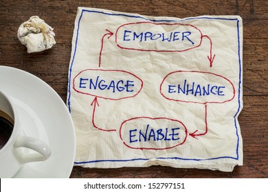 empower, enhance, enable and engage - business concept - napkin doodle with a cup of coffee