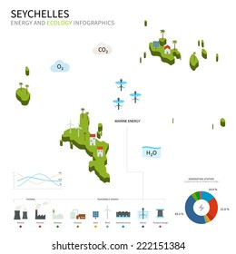 Energy industry and ecology of Seychelles map with power stations infographic.