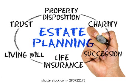 estate planning concept on whiteboard