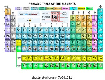 extended representation of the periodic table of colorful chemical elements - Periodic Table Of Elements Extended