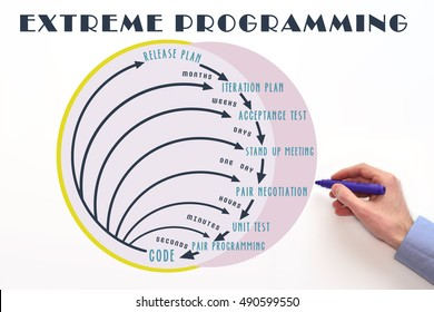Extreme programming or XP software development methodology. Process diagram