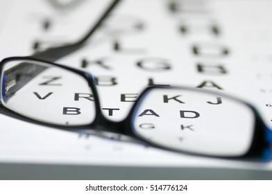 eyesight control