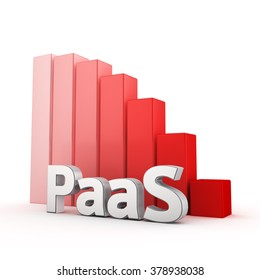 The falling of PaaS. Market volume of Platform as a Service is declining rapidly. Acronym PaaS against the red falling graph. 3D illustration image