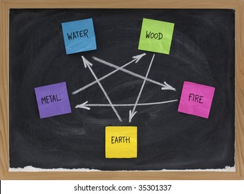 Feng Shui destructive cycle with five elements (water, wood, fire, earth, metal) presented on blackboard with colorful sticky notes and white chalk