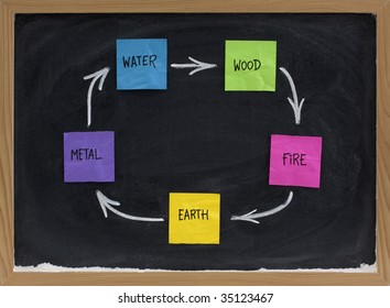 Feng Shui productive, creative or birth cycle with five elements (water, wood, fire, earth, metal) presented on blackboard with colorful sticky notes and white chalk