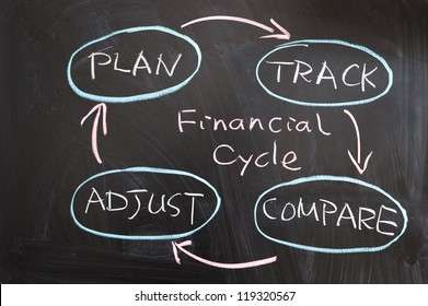 Financial cycle concept drawing drawn on the blackboard