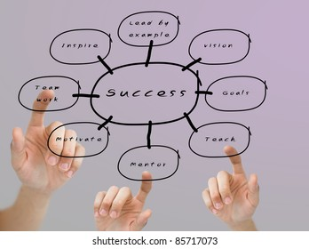 Finger pushing the success flow chart, Business education concept