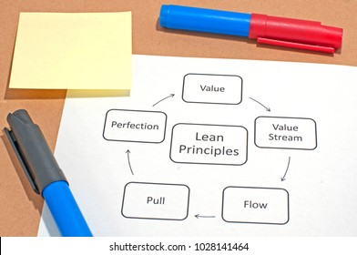 The five principles of the popular business improvement concept of Lean.
