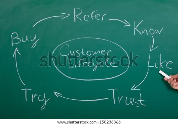 Flow Chart Of Customer Lifecycle On Blackboard