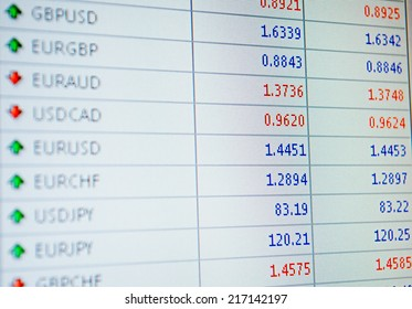 Foreign exchange pricing board with exchange rates for major currencies allowing international trade