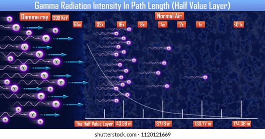 Gamma Radiation Intensity In Path Length (Half Value Layer) (3d illustration)