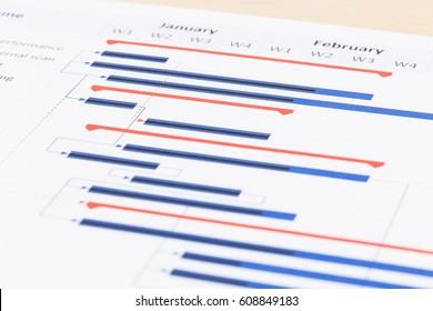 Gantt chart project management planning
