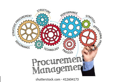 Gears and Procurement Management Mechanism on Whiteboard