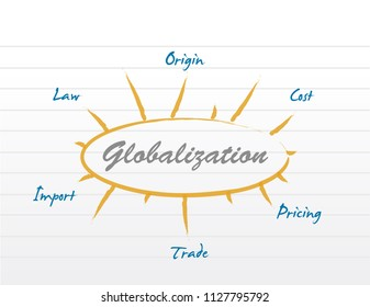 globalization diagram model. bussiness concept illustration. isolated over a white background