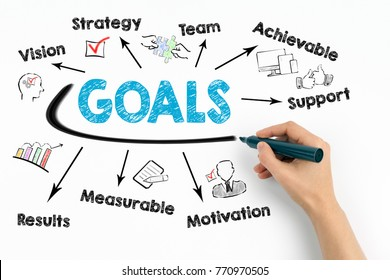 Goals Concept. Chart with keywords and icons on white background.