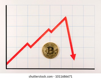 A golden bitcoin on a red graph. The graphis a red arrow that rises and then sharply drops, indicating a drop in value.